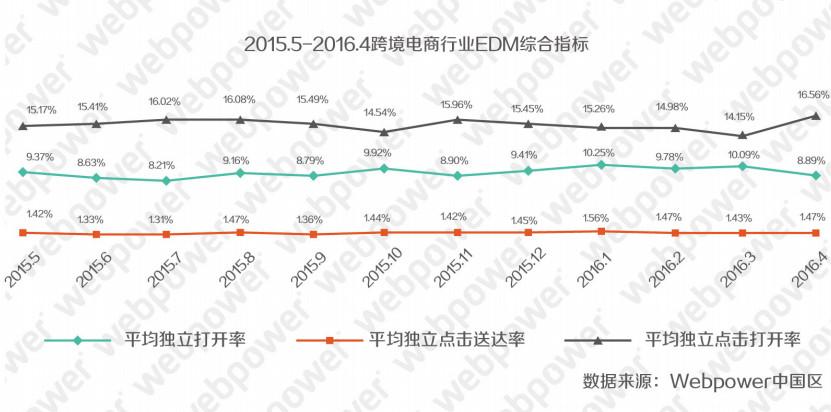 2016年中国跨境电商邮件营销市场报告